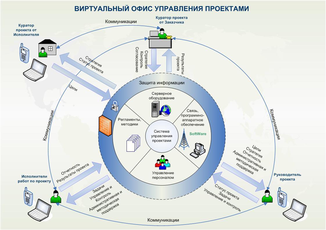 Управление в системе дизайна